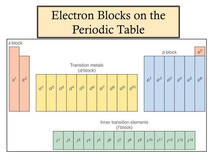 Electron Blocks on the