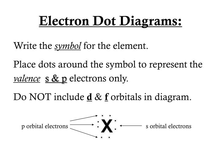 Electron Dot Diagrams: