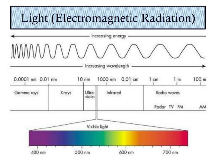 Light (Electromagnetic Radiation)