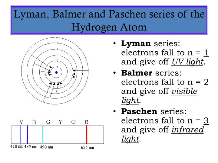 Lyman, Balmer and Paschen series of the Hydrogen Atom