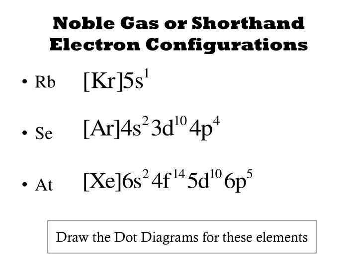 Noble Gas or Shorthand