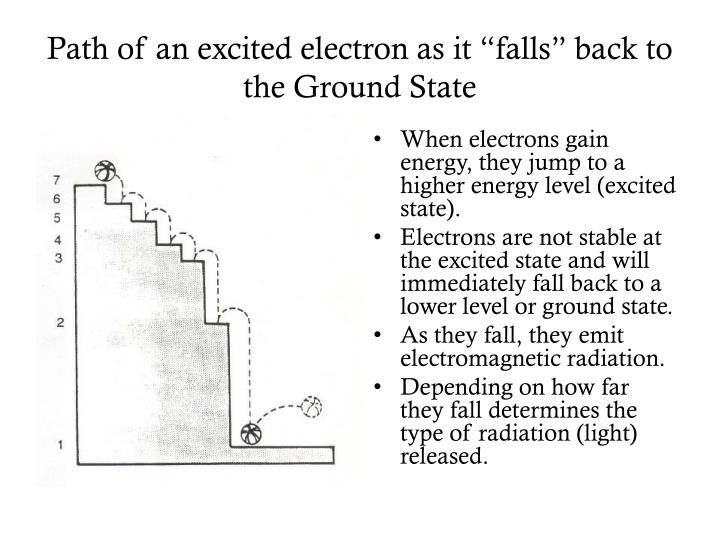 """Path of an excited electron as it """"falls"""" back to the Ground State"""