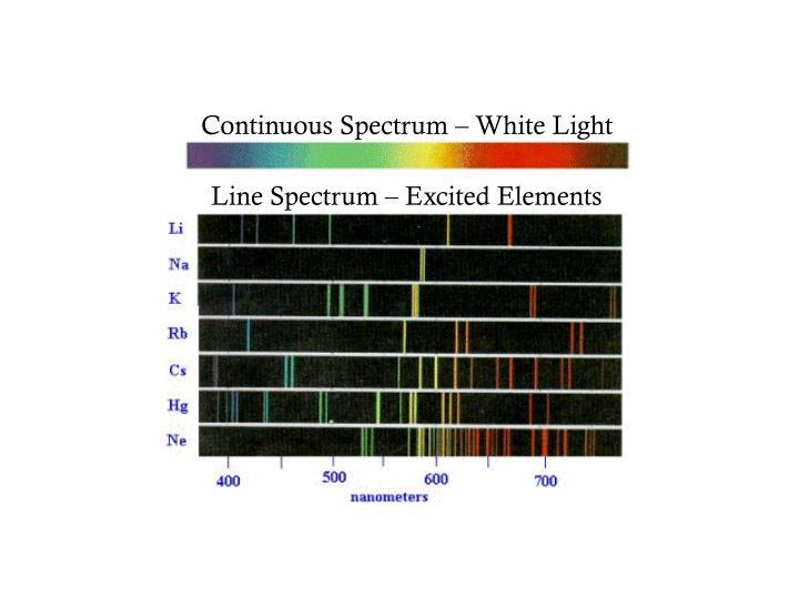 Continuous Spectrum – White Light