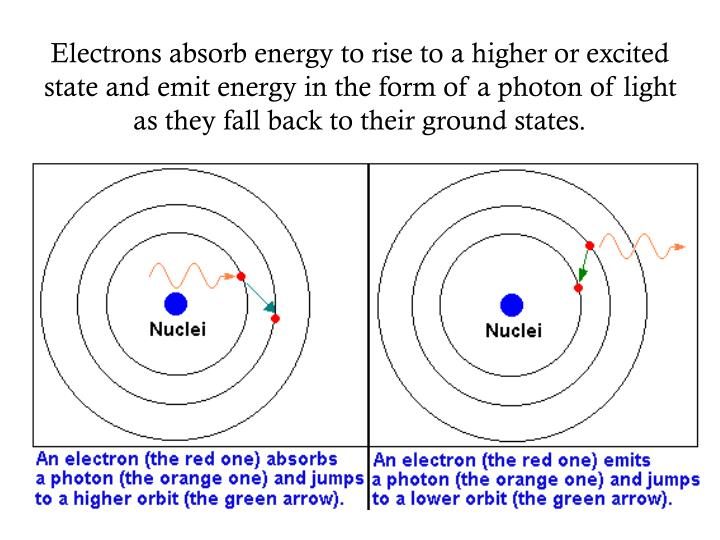 Electrons absorb energy to rise to a higher or excited state and emit energy in the form of a photon of light as they fall back to their ground states.