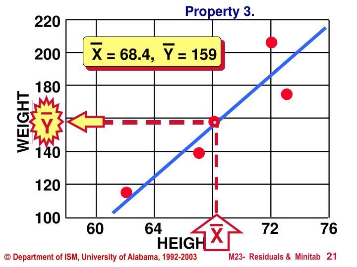 X = 68.4,  Y = 159