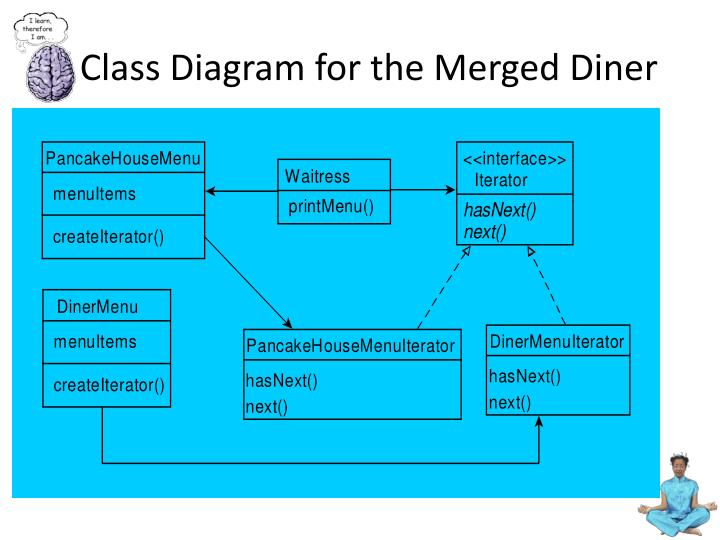 Class Diagram for the Merged Diner