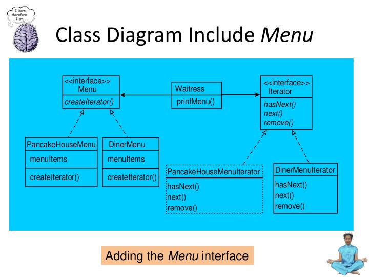 Class Diagram Include