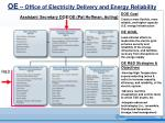 oe office of electricity delivery and energy reliability