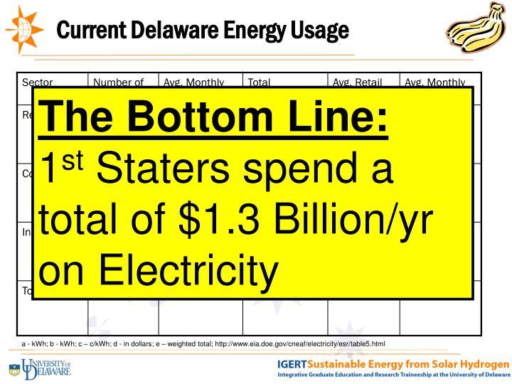 Current Delaware Energy Usage