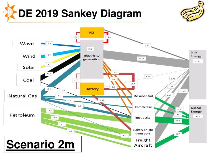 DE 2019 Sankey Diagram