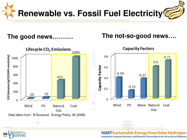 Renewable vs. Fossil Fuel Electricity