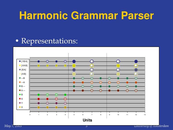 Harmonic grammar parser1