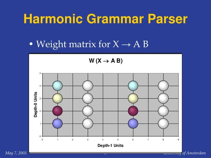 Harmonic Grammar Parser