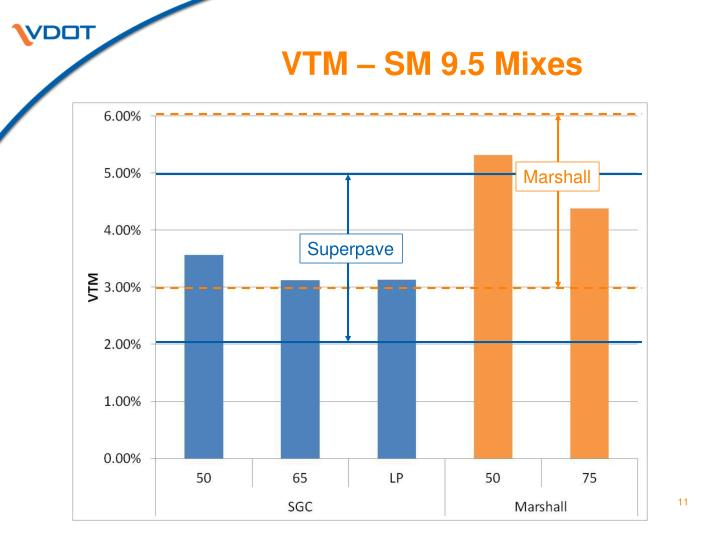 VTM – SM 9.5 Mixes