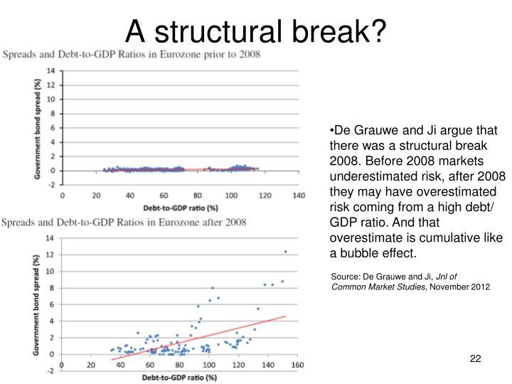 A structural break?