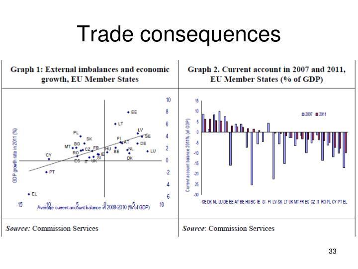 Trade consequences
