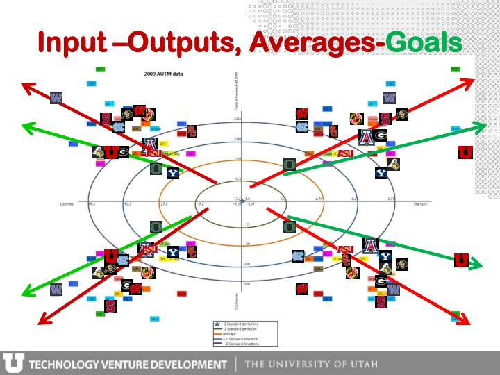 Input –Outputs, Averages-