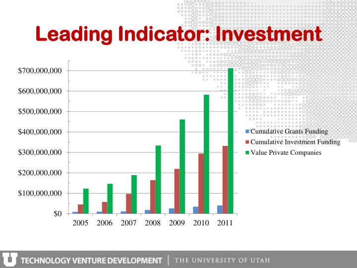 Leading Indicator: Investment