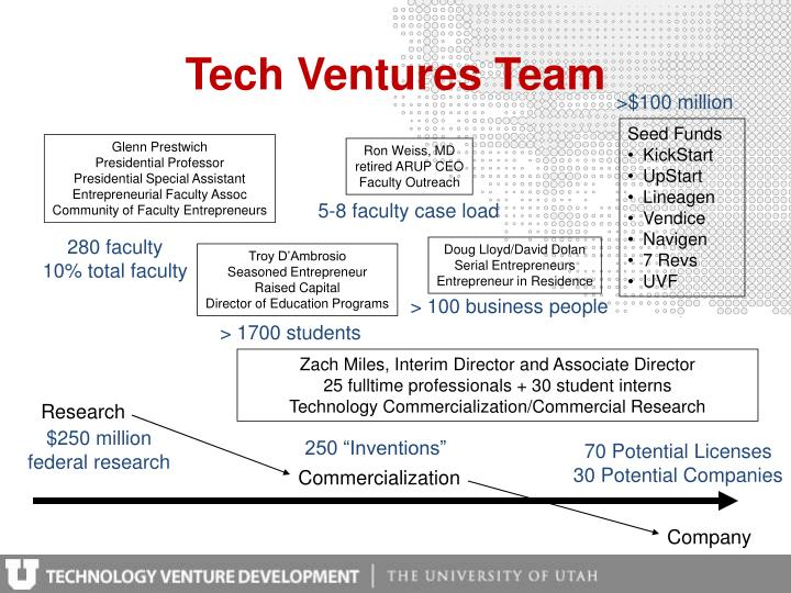 Tech Ventures Team