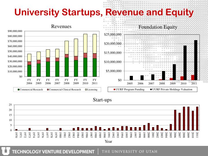 University Startups, Revenue and Equity