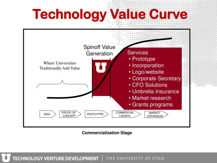 Technology Value Curve
