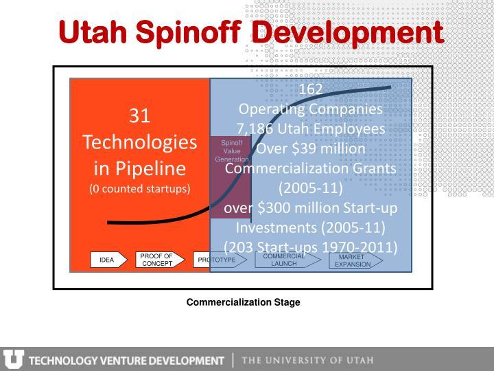Utah Spinoff Development