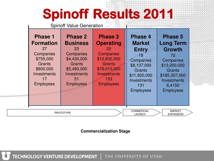 Spinoff Results 2011