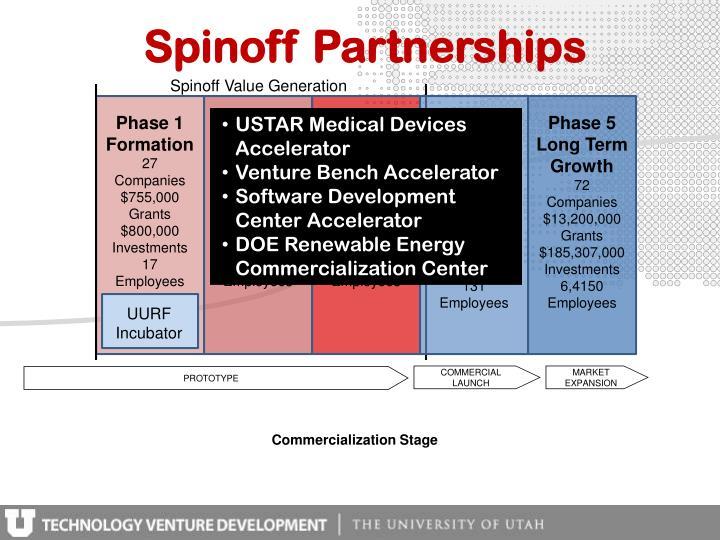 Spinoff Partnerships