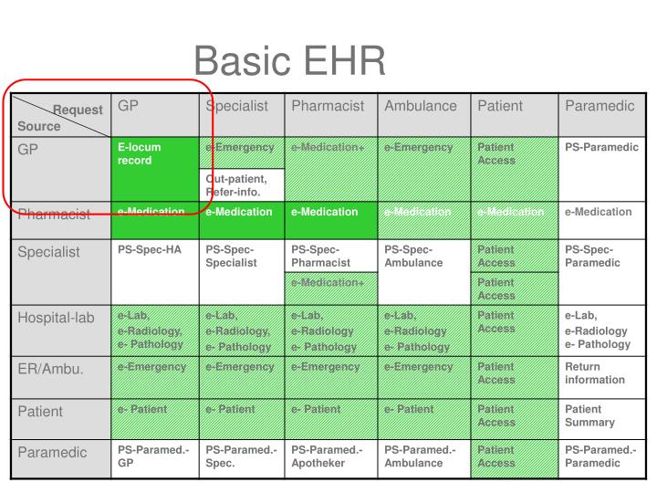 Basic EHR