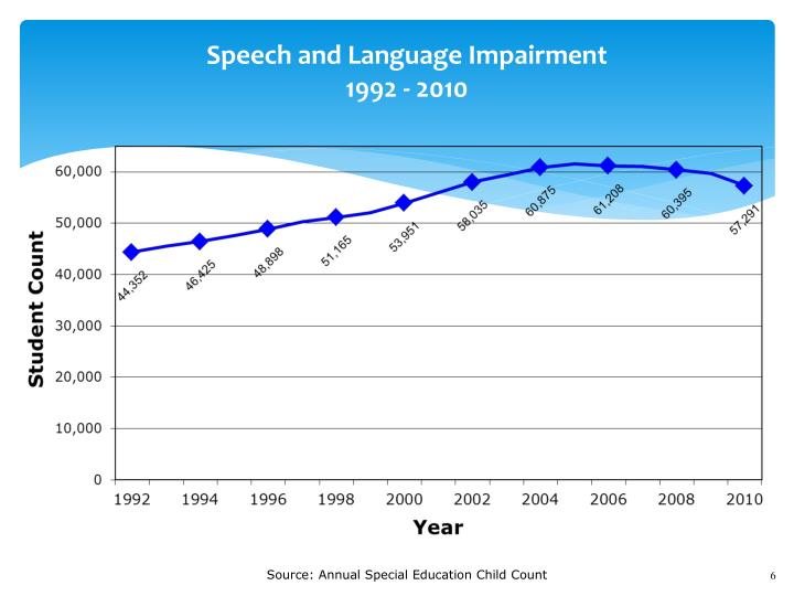 Speech and Language Impairment