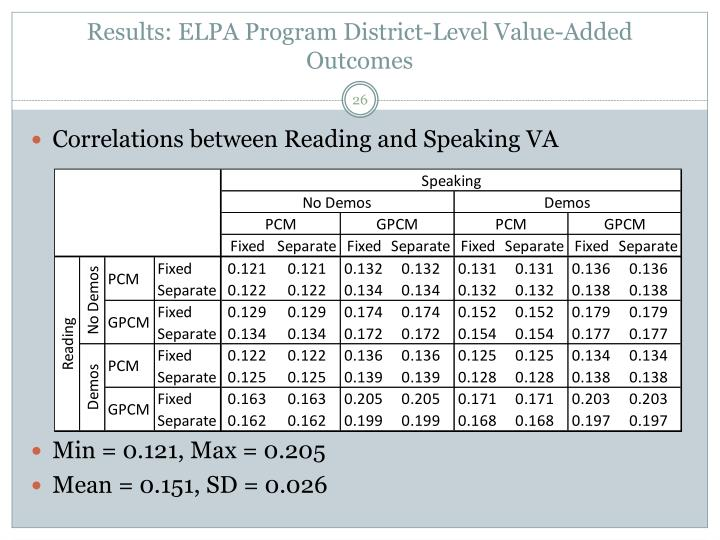 Results: ELPA Program District-Level Value-Added Outcomes