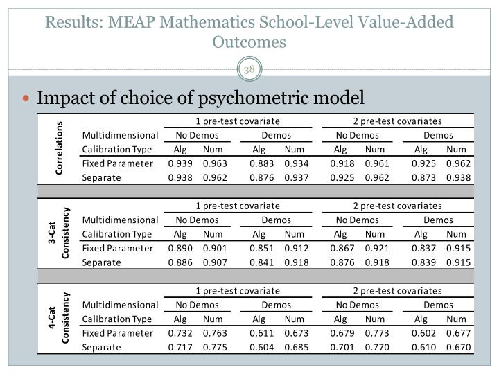 Results: MEAP Mathematics School-Level Value-Added Outcomes