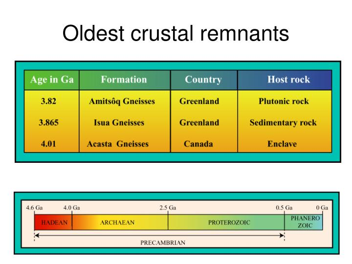 Oldest crustal remnants