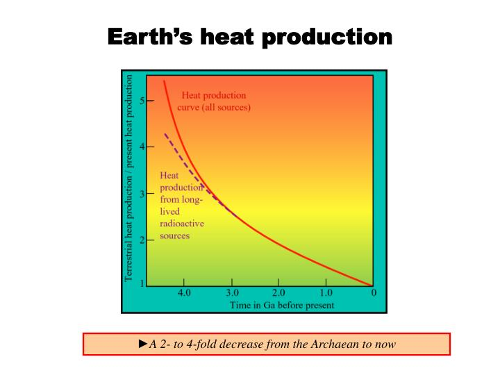 Earth's heat production