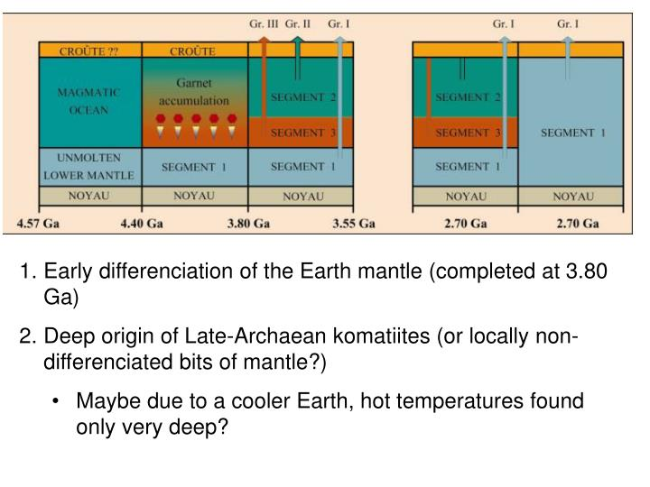Early differenciation of the Earth mantle (completed at 3.80 Ga)