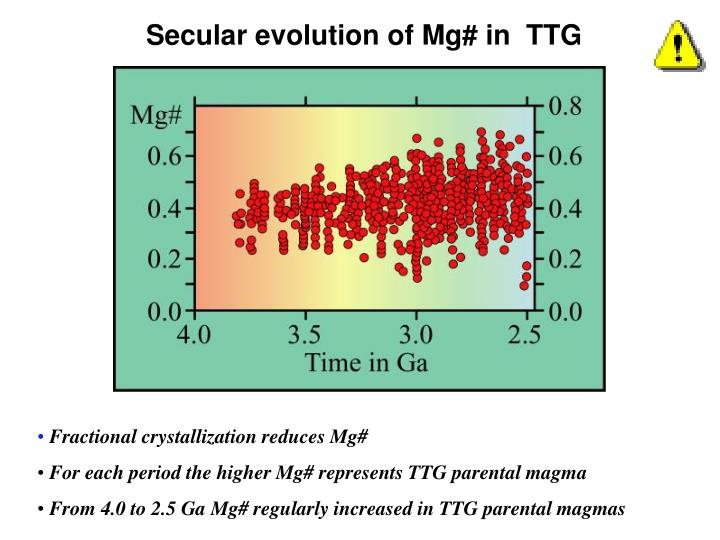 Secular evolution of Mg# in  TTG