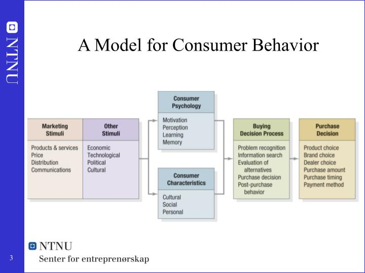 A model for consumer behavior