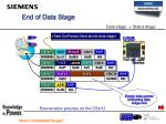 end of data stage