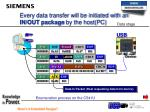 every data transfer will be initiated with an in out package by the host pc