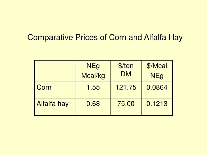 Comparative Prices of Corn and Alfalfa Hay