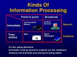 kinds of information processing