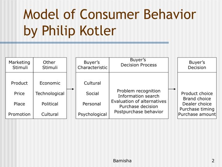 a model of consumer buying behavior Our consumer behaviour, that is the things we buy are influenced by our background or culture different emphasis is given by different cultures for the buying, use, and disposing of products people in south india have a certain style of consumption of food, clothing, savings, etc.