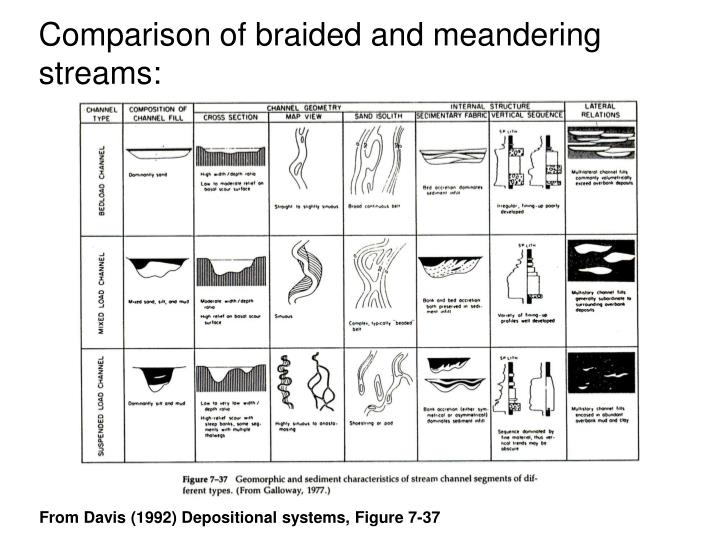 Comparison of braided and meandering streams: