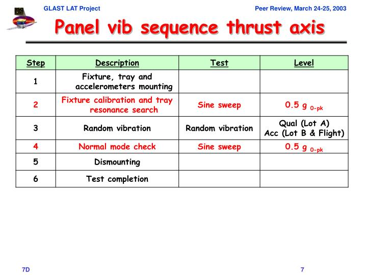 Panel vib sequence thrust axis