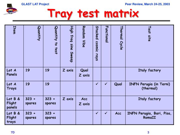 Tray test matrix