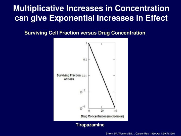 Multiplicative Increases in Concentration can give Exponential Increases in Effect