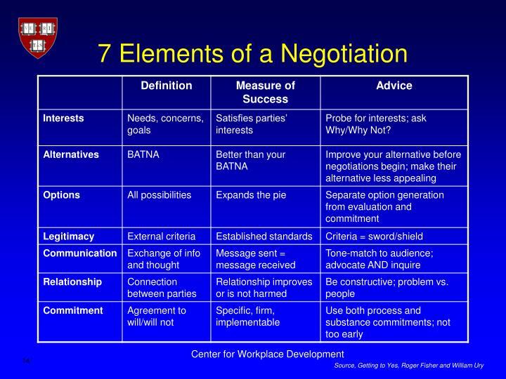7 Elements of a Negotiation