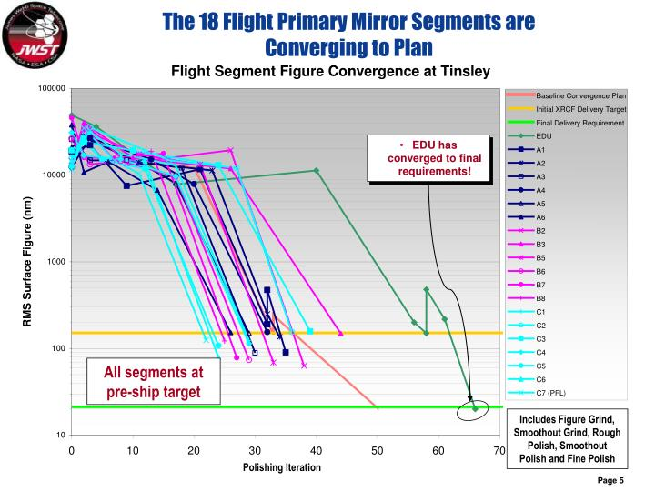The 18 Flight Primary Mirror Segments are Converging to Plan