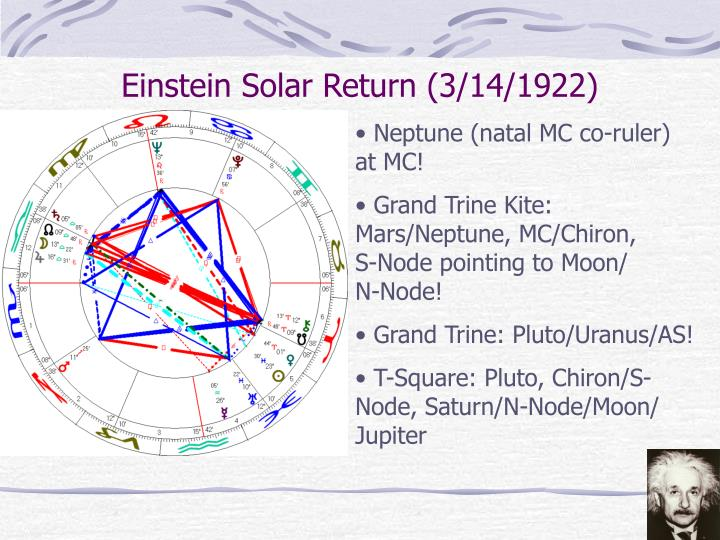 Einstein Solar Return (3/14/1922)