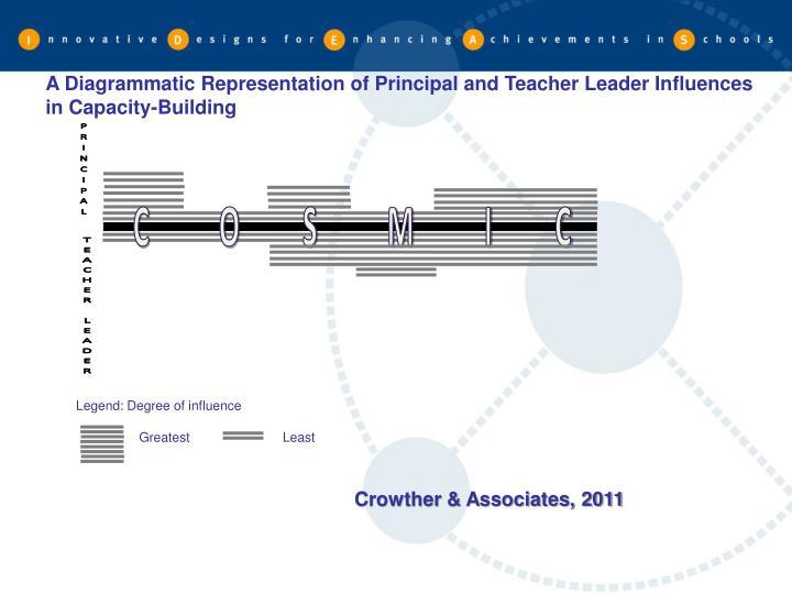 A Diagrammatic Representation of Principal and Teacher Leader Influences